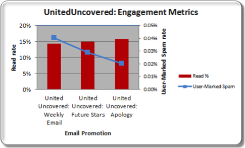 united_uncovered_engagement_metrics_1