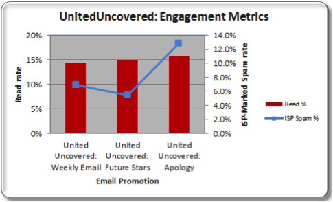united_uncovered_engagement_metrics_2
