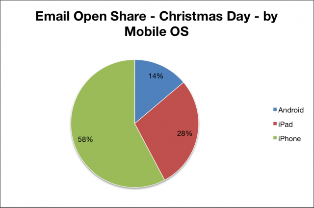 email_open_share___christmas_day___by_mobile_os_w640
