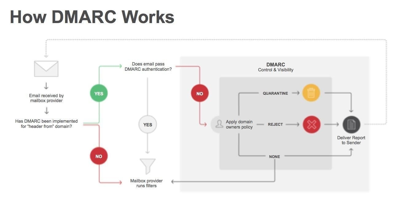 How to Explain DMARC in Plain English | Return Path
