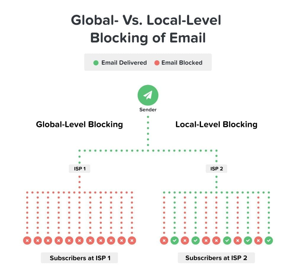 global-local-level-blocking-of-email