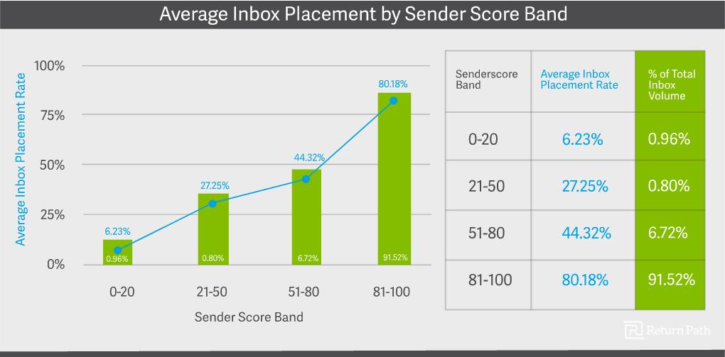 2016_05_12_11_04_57_2016_sender_score_benchmark___return_path (1)