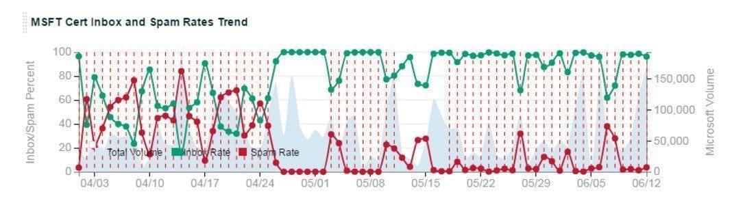 IPv6-Graph-Image-2