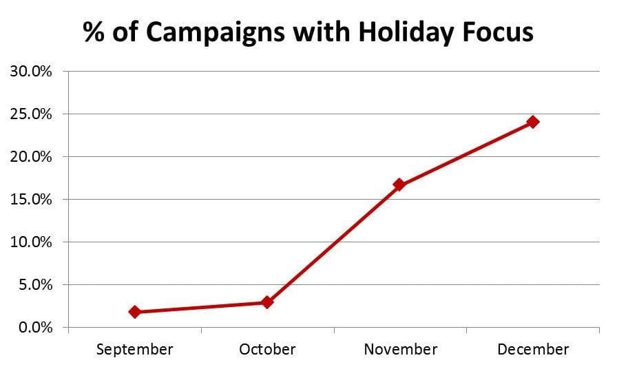 2 Campaigns