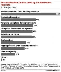 emarketer_personalization_tactics_used_by_us_marketers_feb_2016_207366-1