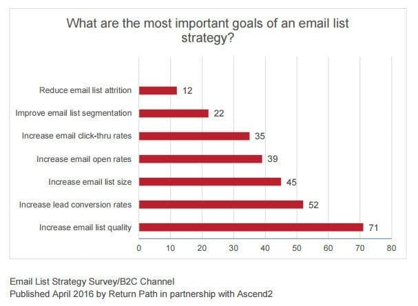 The most effective goals of an email list strategy