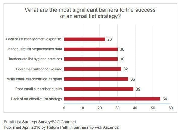 The most significant barriers to the success of an email list strategy