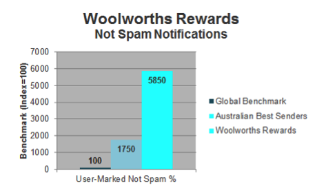 Who Does Email Really Well       in Australia? | Return Path